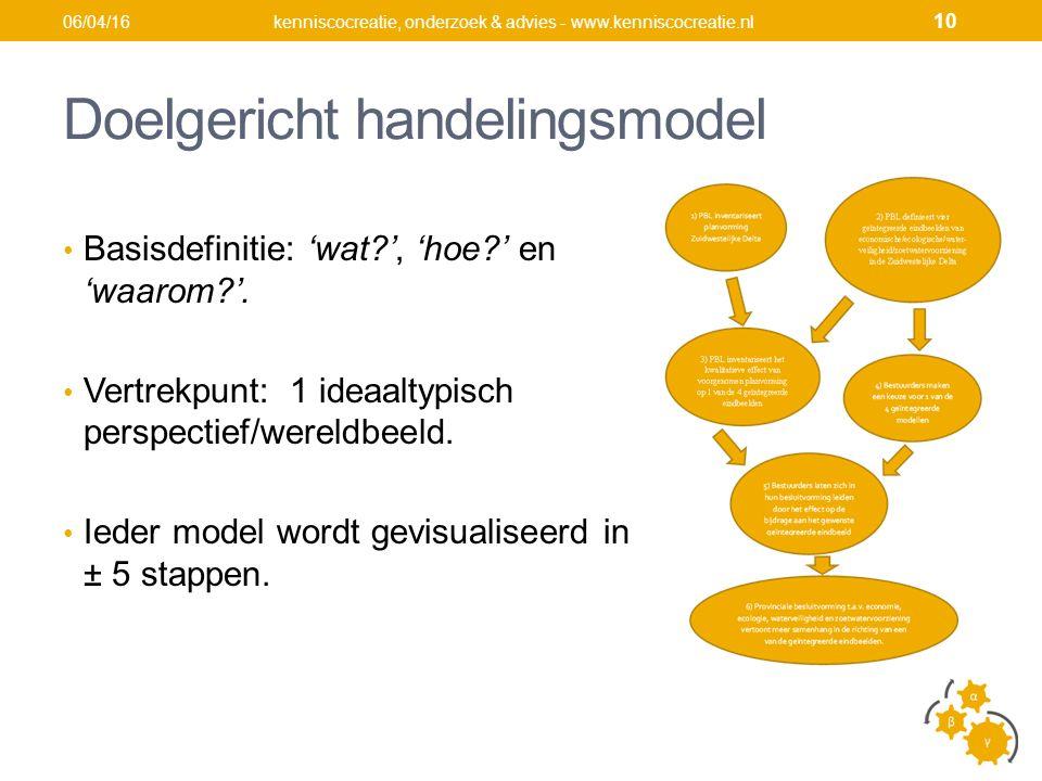 Doelgericht handelingsmodel Basisdefinitie: 'wat ', 'hoe ' en 'waarom '.