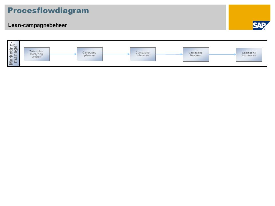 Procesflowdiagram Lean-campagnebeheer Marketing- manager Totaalplan marketing cre ë ren Campagne bewaken Campagne plannen Campagne uitvoeren Campagne analyseren