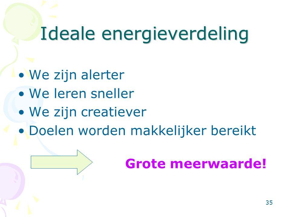 35 Ideale energieverdeling We zijn alerter We leren sneller We zijn creatiever Doelen worden makkelijker bereikt Grote meerwaarde!