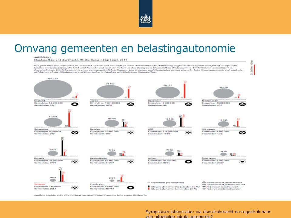 Omvang gemeenten en belastingautonomie Symposium lobbycratie: via doordrukmacht en regeldruk naar een uitgeholde lokale autonomie?