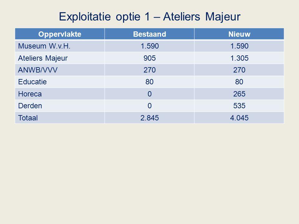 Exploitatie optie 1 – Ateliers Majeur OppervlakteBestaandNieuw Museum W.v.H.1.590 Ateliers Majeur9051.305 ANWB/VVV270 Educatie80 Horeca0265 Derden0535 Totaal2.8454.045