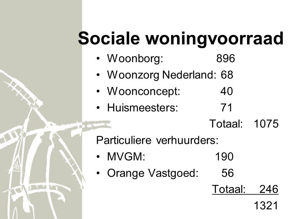 Sociale woningvoorraad Woonborg: 896 Woonzorg Nederland: 68 Woonconcept: 40 Huismeesters: 71 Totaal: 1075 Particuliere verhuurders: MVGM: 190 Orange Vastgoed: 56 Totaal: 246 1321
