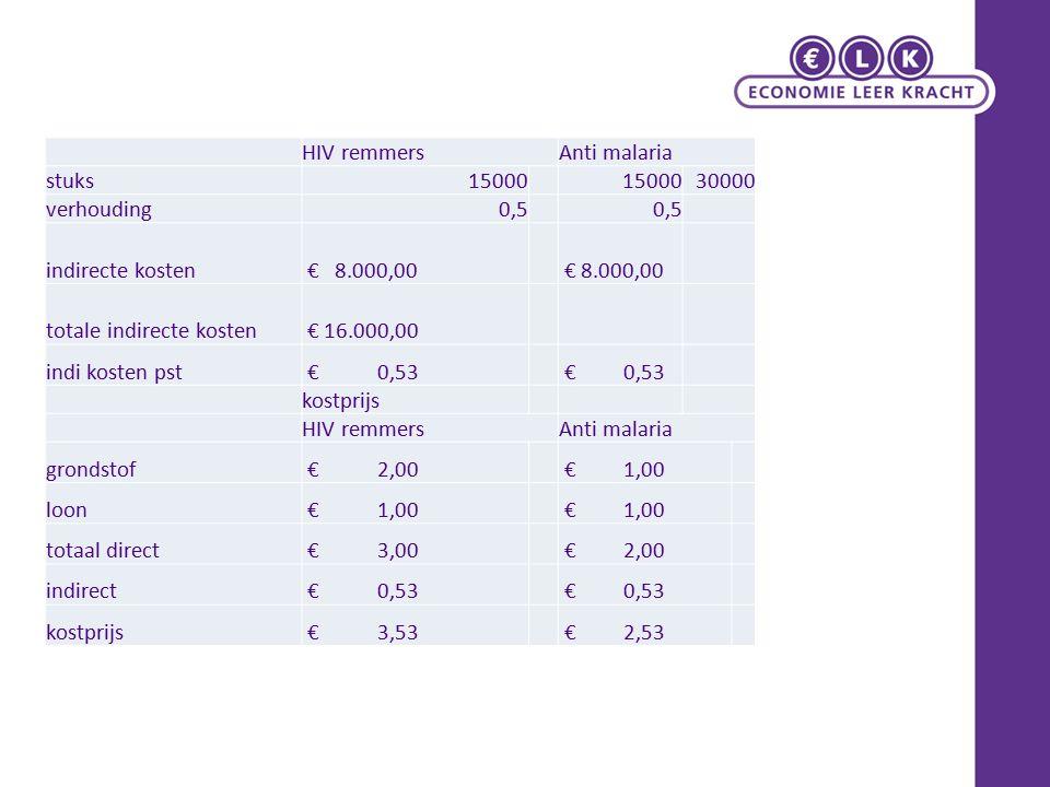 HIV remmersAnti malaria stuks15000 30000 verhouding0,5 indirecte kosten € 8.000,00 totale indirecte kosten € 16.000,00 indi kosten pst € 0,53 kostprijs HIV remmersAnti malaria grondstof € 2,00 € 1,00 loon € 1,00 totaal direct € 3,00 € 2,00 indirect € 0,53 kostprijs € 3,53 € 2,53