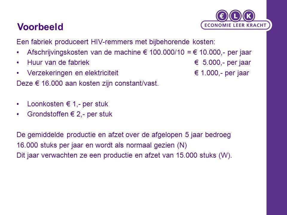 Voorbeeld Een fabriek produceert HIV-remmers met bijbehorende kosten: Afschrijvingskosten van de machine € 100.000/10 = € 10.000,- per jaar Huur van de fabriek € 5.000,- per jaar Verzekeringen en elektriciteit € 1.000,- per jaar Deze € 16.000 aan kosten zijn constant/vast.