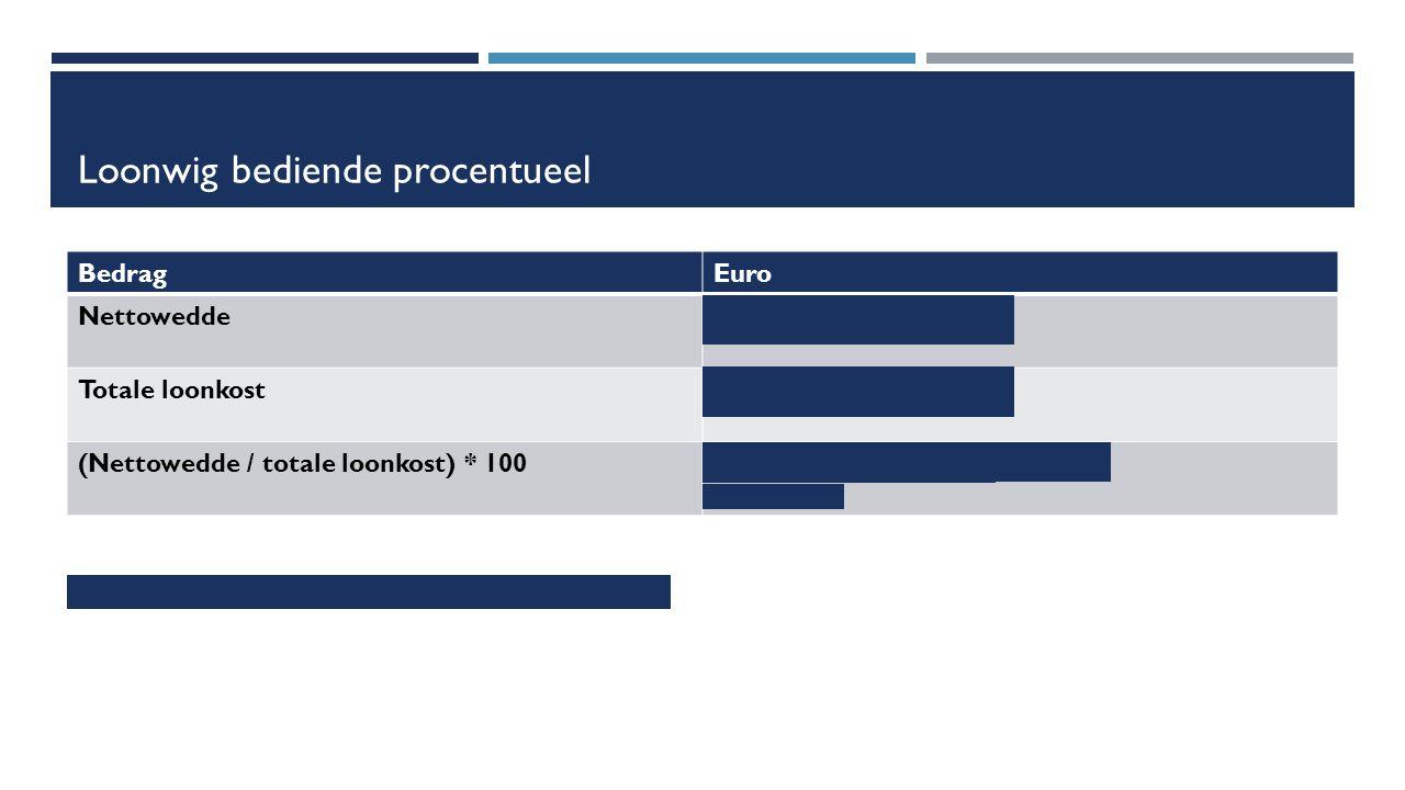 Loonwig bediende procentueel BedragEuro Nettowedde1 399,39 euro Totale loonkost€ 3 036 euro (Nettowedde / totale loonkost) * 100(1 399,39 / 3 036) * 100 = 46,093 => 46,09 % Conclusie: De lasten op arbeid zijn zeer hoog in België.