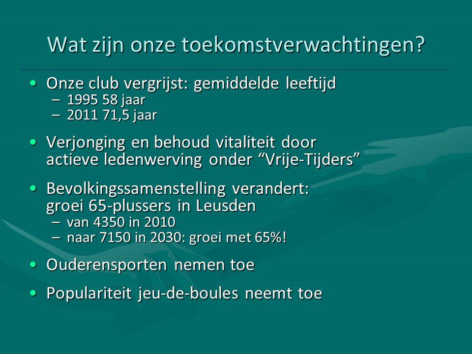 Verwachte ontwikkeling in sportdeelname tot 2020 Badminton:- 12% Basketbal 0% Handbal:- 28% Hockey+ 51% Honkbal/softbal: - 13% Jeu de boules:+ 69% Korfbal:+ 2% Squash- 15% Tafeltennis:- 7% Turnen/gymnastiek:- 23% Tennis: + 15% Voetbal: 0% Volleybal:+ 7% Zaalvoetbal+ 9% Bron: Ruimte voor Sport in Nederland tot 2020; NOC*NSF, SCP, oktober 2005
