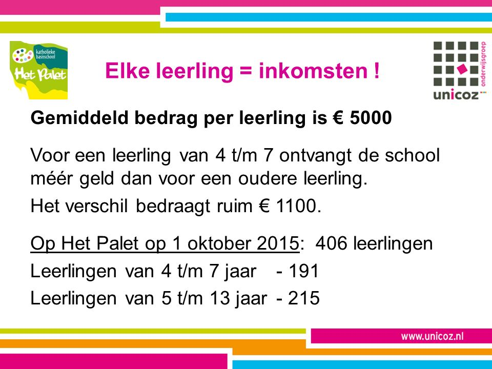 Elke leerling = inkomsten ! Gemiddeld bedrag per leerling is € 5000 Voor een leerling van 4 t/m 7 ontvangt de school méér geld dan voor een oudere lee