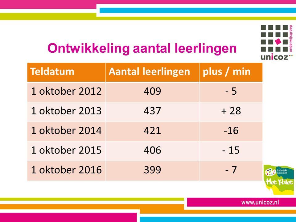 Ontwikkeling aantal leerlingen TeldatumAantal leerlingenplus / min 1 oktober 2012409- 5 1 oktober 2013437+ 28 1 oktober 2014421-16 1 oktober 2015406- 15 1 oktober 2016399- 7