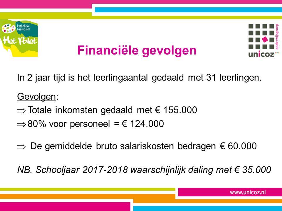 Financiële gevolgen In 2 jaar tijd is het leerlingaantal gedaald met 31 leerlingen. Gevolgen:  Totale inkomsten gedaald met € 155.000  80% voor pers