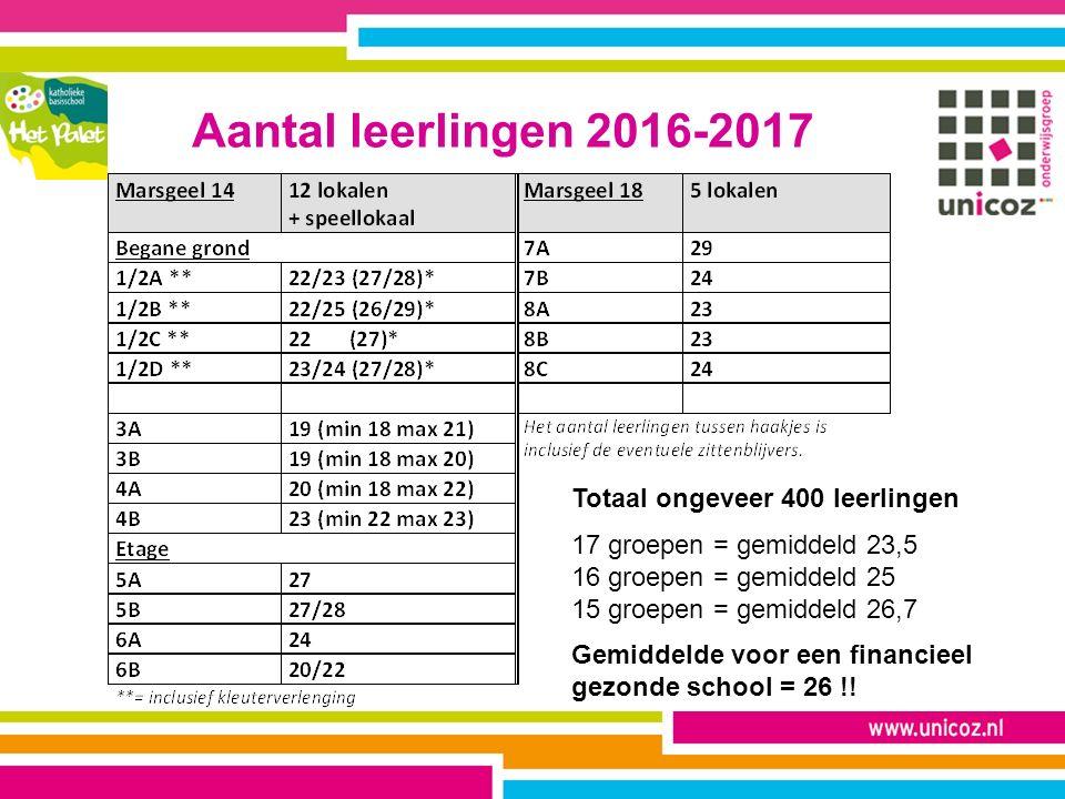 Aantal leerlingen 2016-2017 Totaal ongeveer 400 leerlingen 17 groepen = gemiddeld 23,5 16 groepen = gemiddeld 25 15 groepen = gemiddeld 26,7 Gemiddelde voor een financieel gezonde school = 26 !!