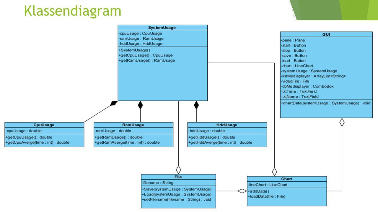 Klassendiagram