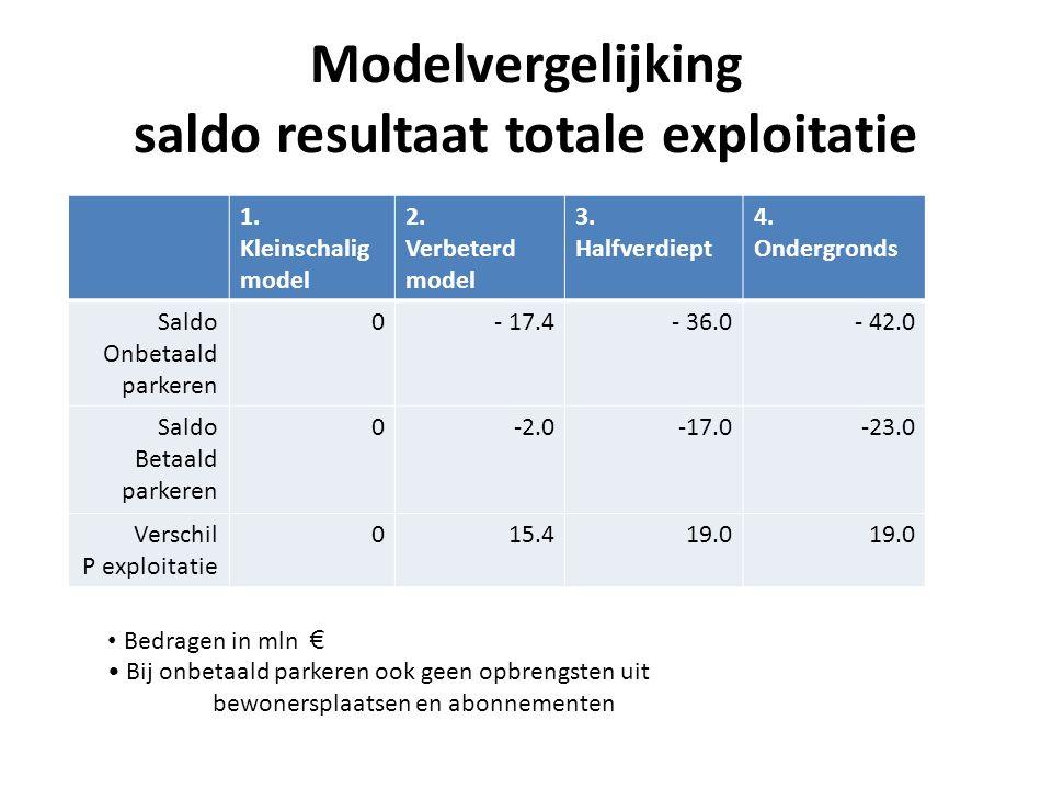 Modelvergelijking saldo resultaat totale exploitatie 1. Kleinschalig model 2. Verbeterd model 3. Halfverdiept 4. Ondergronds Saldo Onbetaald parkeren