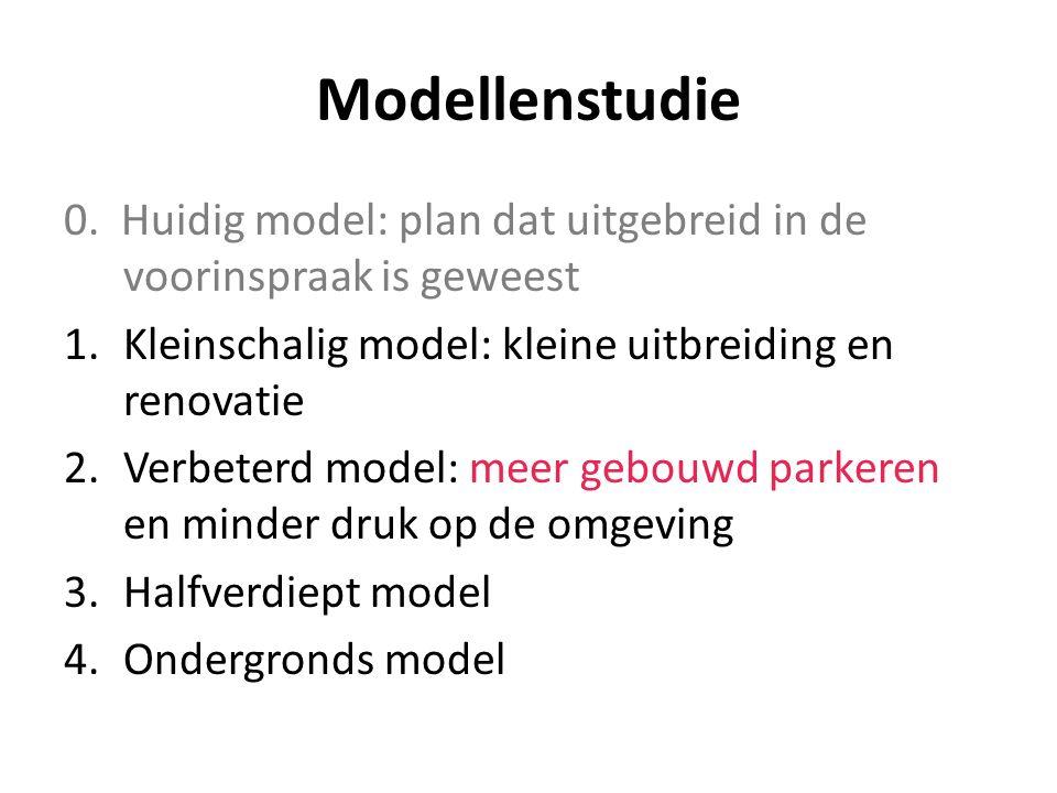 Modellenstudie 0. Huidig model: plan dat uitgebreid in de voorinspraak is geweest 1.Kleinschalig model: kleine uitbreiding en renovatie 2.Verbeterd mo