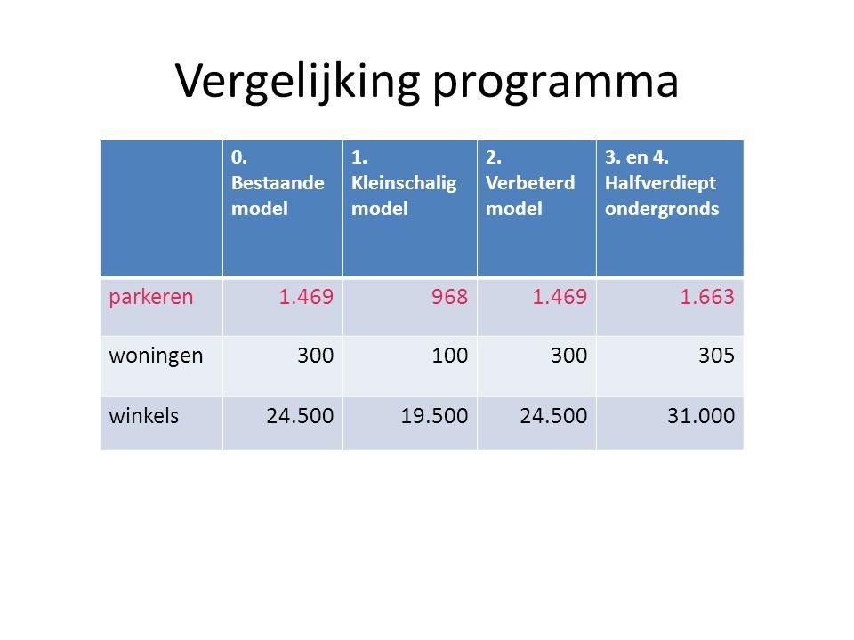 Vergelijking programma 0. Bestaande model 1. Kleinschalig model 2. Verbeterd model 3. en 4. Halfverdiept ondergronds parkeren1.4699681.4691.663 woning