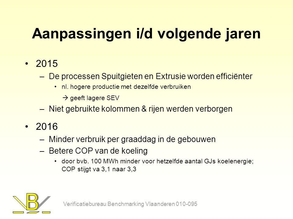 Aanpassingen i/d volgende jaren 2015 –De processen Spuitgieten en Extrusie worden efficiënter nl.