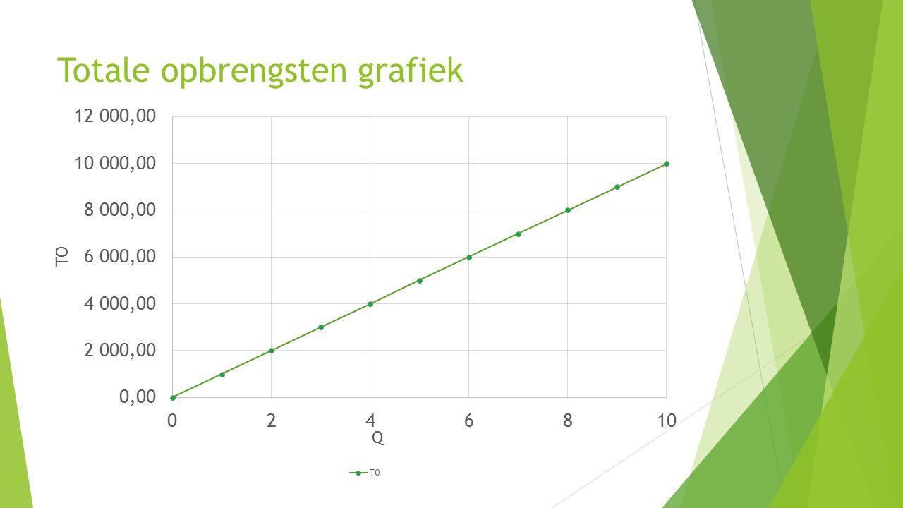 Totale opbrengsten grafiek