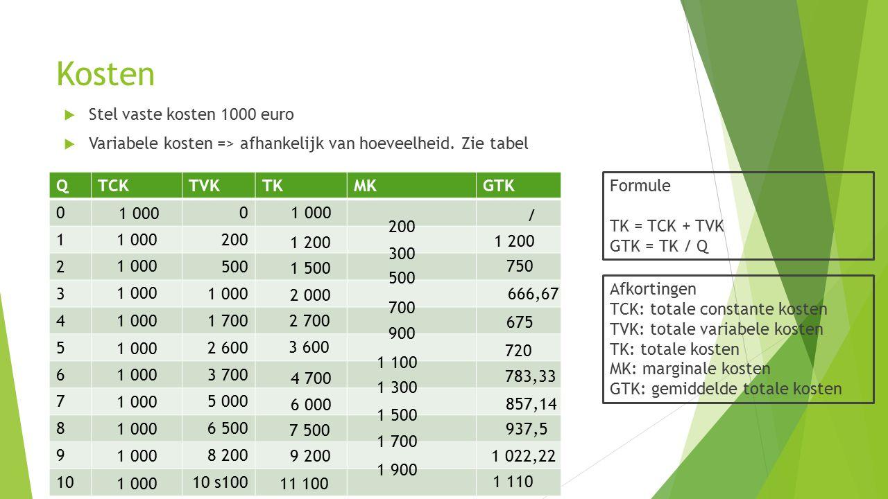 Kosten  Stel vaste kosten 1000 euro  Variabele kosten => afhankelijk van hoeveelheid. Zie tabel Formule TK = TCK + TVK GTK = TK / Q QTCKTVKTKMKGTK 0