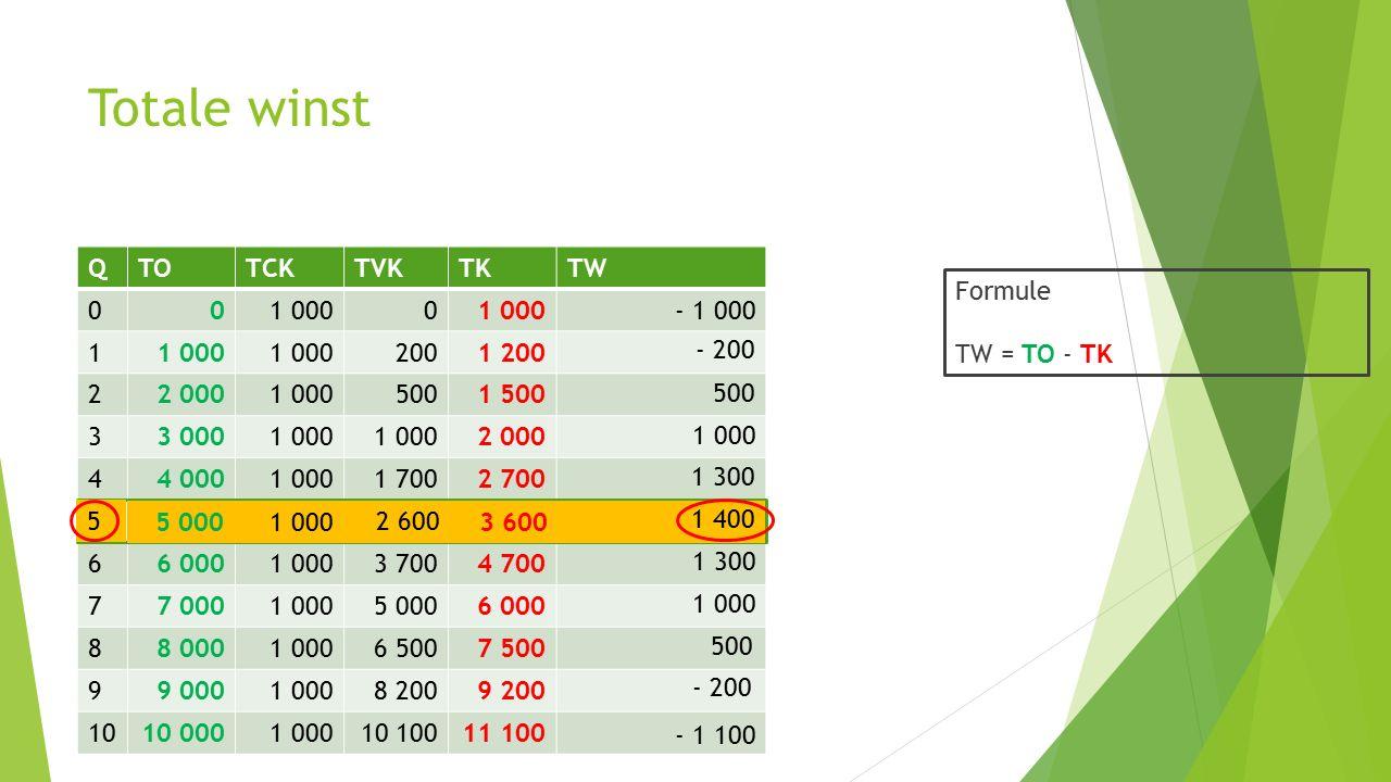 Totale winst QTOTCKTVKTKTW 001 0000 1 2001 200 22 0001 0005001 500 33 0001 000 2 000 44 0001 0001 7002 700 55 0001 00026003 600 66 0001 0003 7004 700