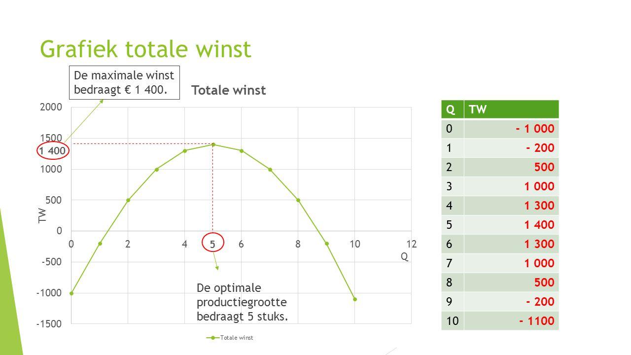 Grafiek totale winst 1 400 De optimale productiegrootte bedraagt 5 stuks. De maximale winst bedraagt € 1 400. QTW 0- 1 000 1- 200 2500 31 000 41 300 5