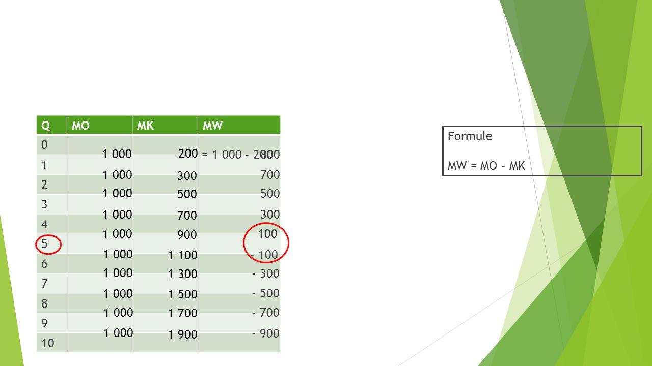 QMOMKMW 0 1 2 3 4 5 6 7 8 9 10 Formule MW = MO - MK = 1 000 - 200 - 900 700 500 300 100 - 100 - 300 - 500 - 700 800 1 000 200 300 500 700 900 1 100 1