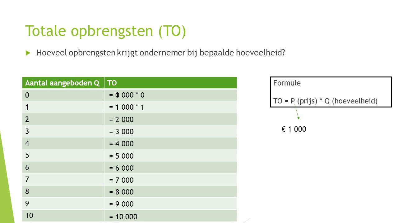 Totale opbrengsten (TO)  Hoeveel opbrengsten krijgt ondernemer bij bepaalde hoeveelheid? Formule TO = P (prijs) * Q (hoeveelheid) Aantal aangeboden Q