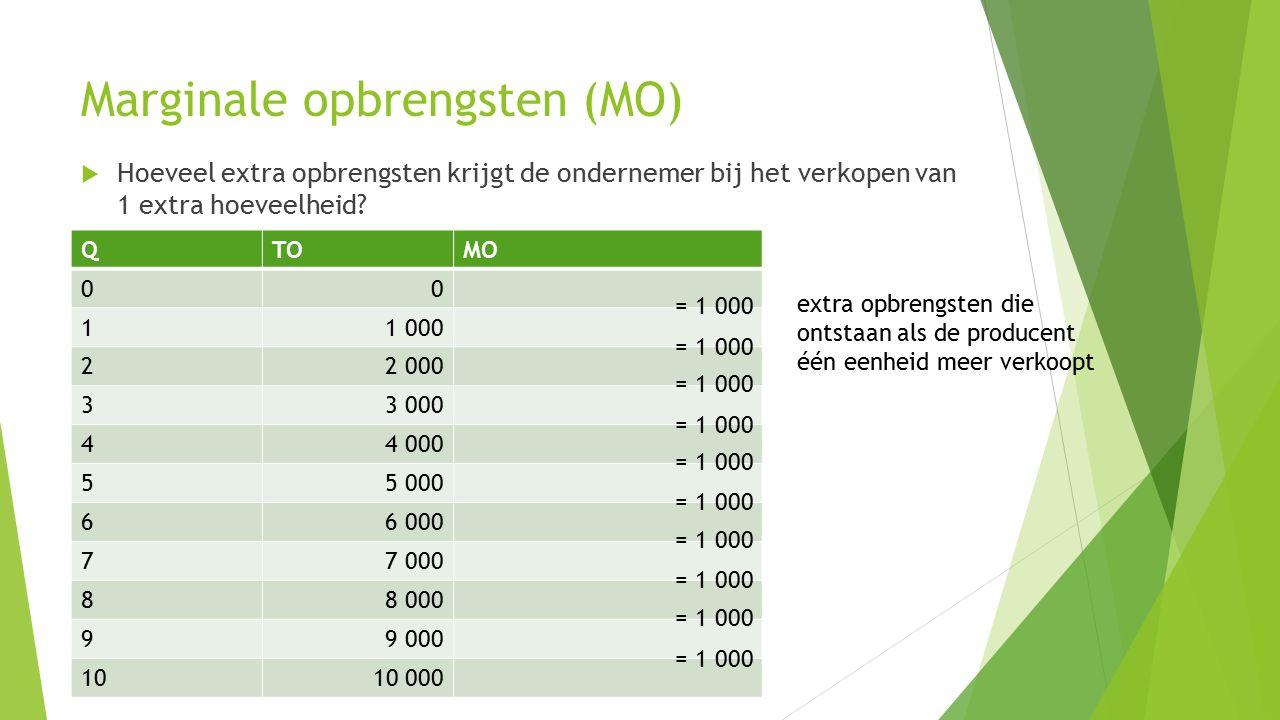 Marginale opbrengsten (MO)  Hoeveel extra opbrengsten krijgt de ondernemer bij het verkopen van 1 extra hoeveelheid? QTOMO 00 11 000 22 000 33 000 44