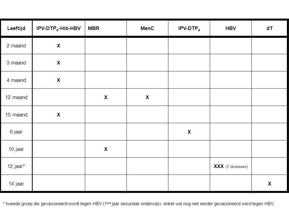 LeeftijdIPV-DTP a -Hib-HBVMBRMenCIPV-DTP a HBVdT 2 maandX 3 maandX 4 maandX 12 maandXX 15 maandX 6 jaarX 10 jaarX 12 jaar*XXX (3 dosissen) 14 jaarX * tweede groep die gevaccineerd wordt tegen HBV (1 ste jaar secundair onderwijs): enkel wie nog niet eerder gevaccineerd werd tegen HBV