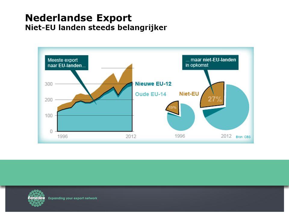 Nederlandse Export Niet-EU landen steeds belangrijker