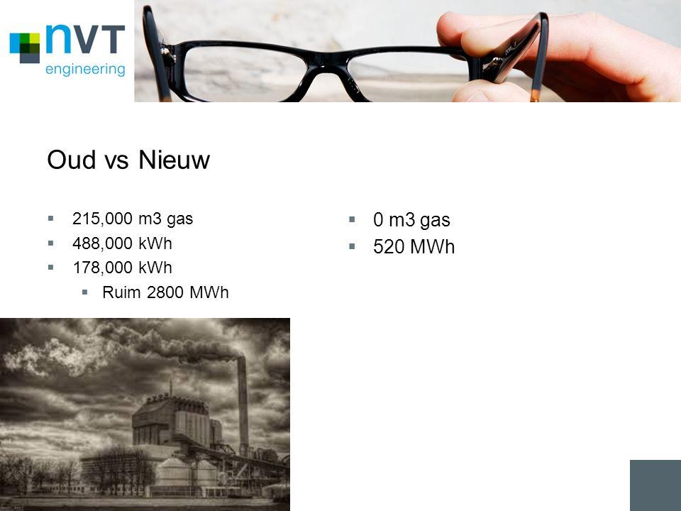 Oud vs Nieuw  215,000 m3 gas  488,000 kWh  178,000 kWh  Ruim 2800 MWh  0 m3 gas  520 MWh