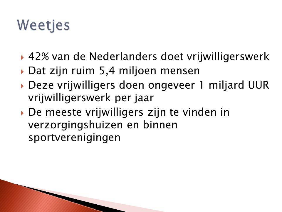  42% van de Nederlanders doet vrijwilligerswerk  Dat zijn ruim 5,4 miljoen mensen  Deze vrijwilligers doen ongeveer 1 miljard UUR vrijwilligerswerk per jaar  De meeste vrijwilligers zijn te vinden in verzorgingshuizen en binnen sportverenigingen