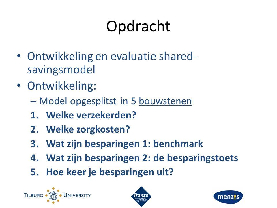 Opdracht Ontwikkeling en evaluatie shared- savingsmodel Ontwikkeling: – Model opgesplitst in 5 bouwstenen 1.Welke verzekerden? 2.Welke zorgkosten? 3.W