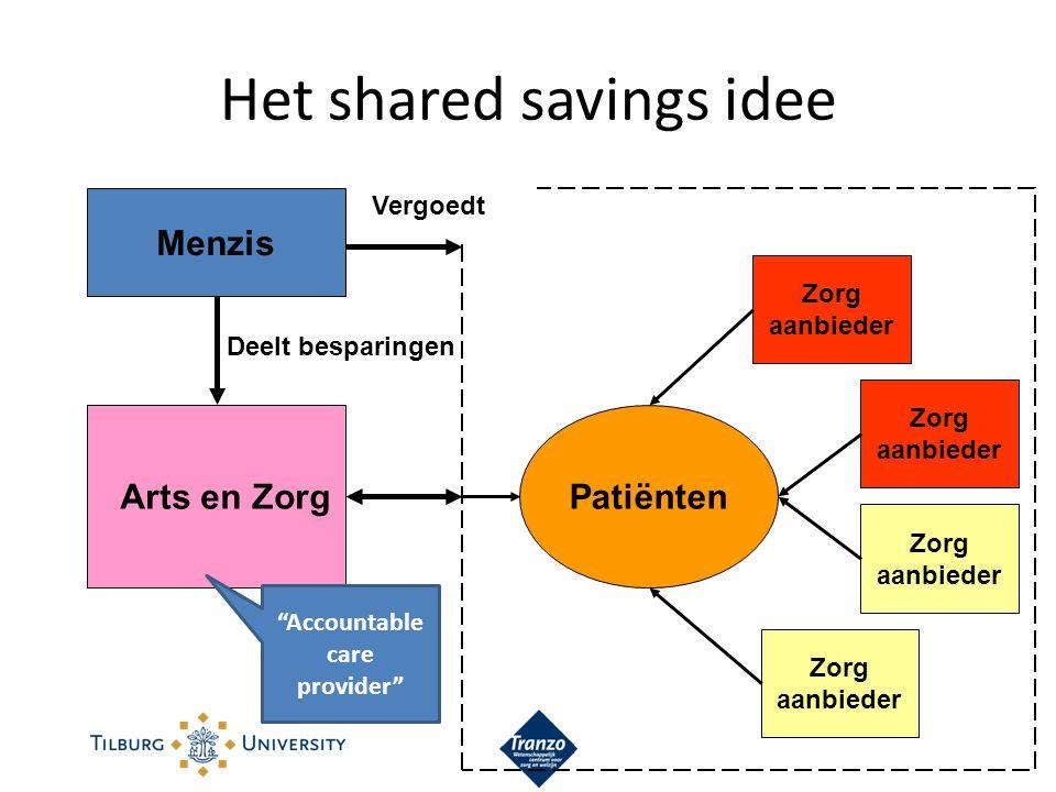 Het shared savings idee Menzis Arts en Zorg Zorg aanbieder Patiënten Deelt besparingen Vergoedt Accountable care provider