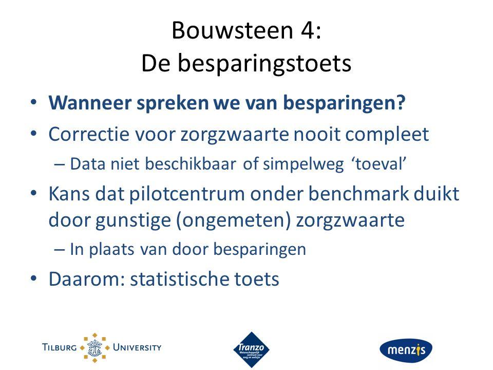 Bouwsteen 4: De besparingstoets Wanneer spreken we van besparingen? Correctie voor zorgzwaarte nooit compleet – Data niet beschikbaar of simpelweg 'to