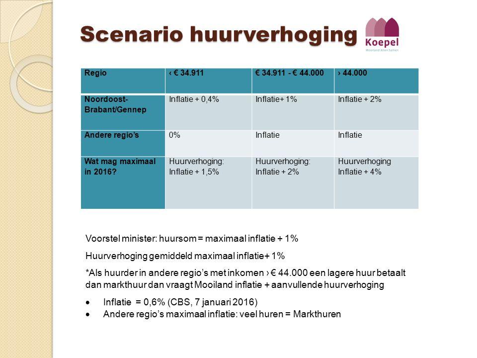 Scenario huurverhoging Regio‹ € 34.911€ 34.911 - € 44.000› 44.000 Noordoost- Brabant/Gennep Inflatie + 0,4%Inflatie+ 1%Inflatie + 2% Andere regio's0%I