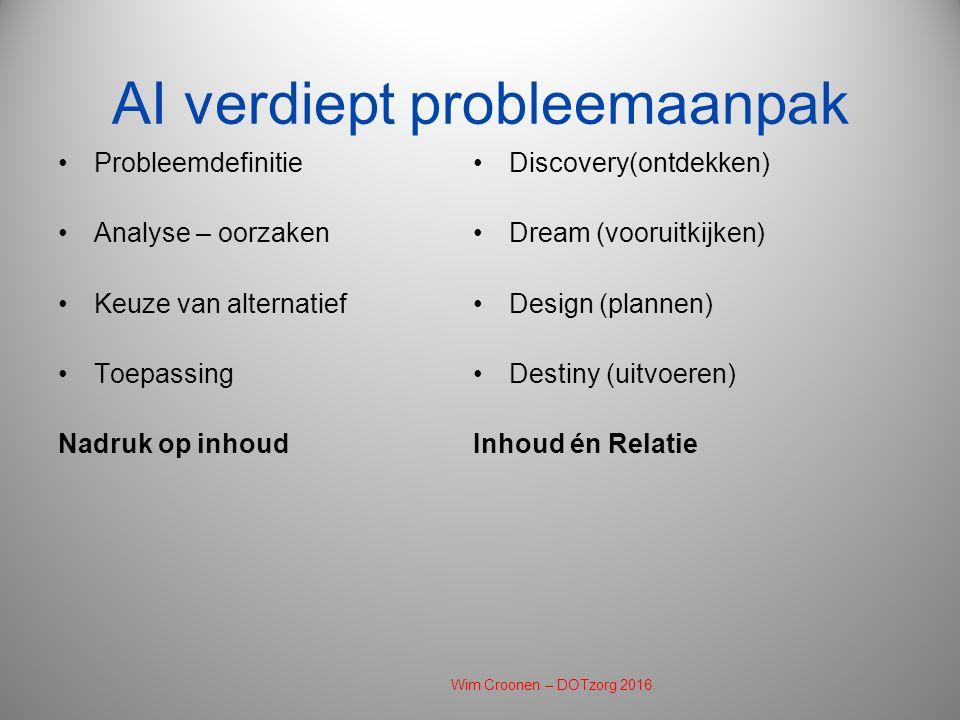 AI verdiept probleemaanpak Probleemdefinitie Analyse – oorzaken Keuze van alternatief Toepassing Nadruk op inhoud Discovery(ontdekken) Dream (vooruitkijken) Design (plannen) Destiny (uitvoeren) Inhoud én Relatie Wim Croonen – DOTzorg 2016