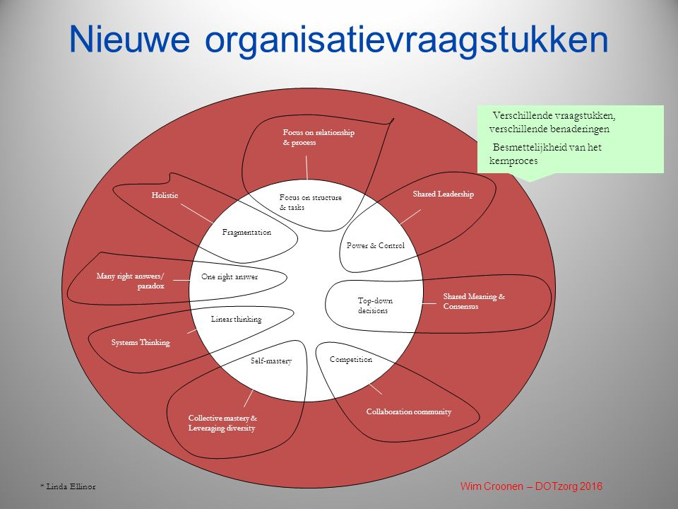Nieuwe organisatievraagstukken * Linda Ellinor Focus on Structure & tasks Self-mastery Power & Control Linear thinking Shared Leadership Focus on structure & tasks Top-down decisions Focus on structure & tasks Competition One right answer Fragmentation Collaboration community Collective mastery & Leveraging diversity Systems Thinking Many right answers/ paradox Focus on relationship & process Holistic Shared Meaning & Consensus -Verschillende vraagstukken, verschillende benaderingen -Besmettelijkheid van het kernproces Wim Croonen – DOTzorg 2016