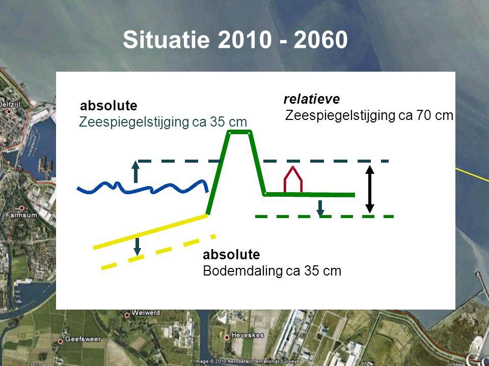 absolute Bodemdaling ca 35 cm Zeespiegelstijging ca 35 cm relatieve Zeespiegelstijging ca 70 cm absolute Situatie 2010 - 2060