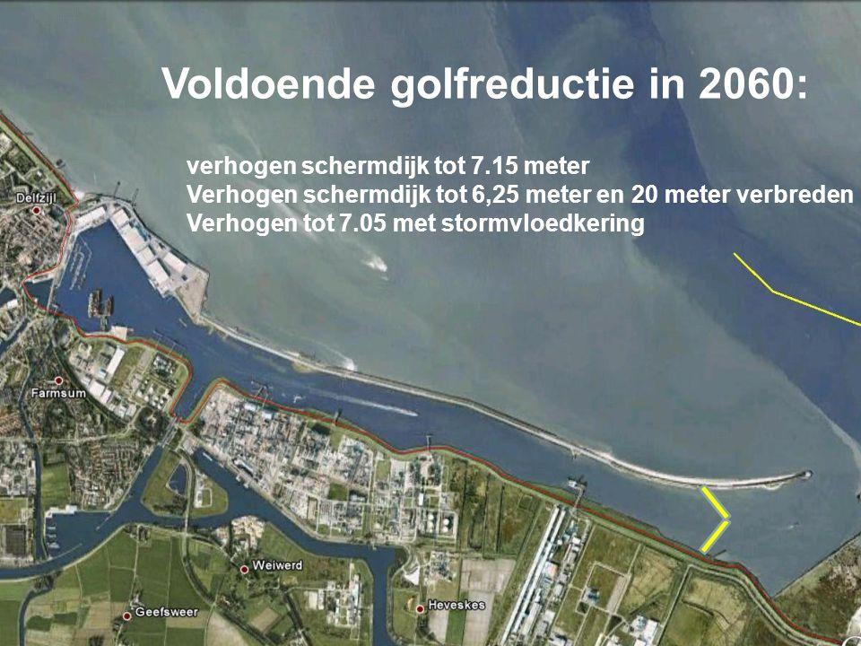Voldoende golfreductie in 2060: verhogen schermdijk tot 7.15 meter Verhogen schermdijk tot 6,25 meter en 20 meter verbreden Verhogen tot 7.05 met stor