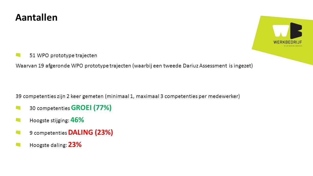 51 WPO prototype trajecten Waarvan 19 afgeronde WPO prototype trajecten (waarbij een tweede Dariuz Assessment is ingezet) 39 competenties zijn 2 keer gemeten (minimaal 1, maximaal 3 competenties per medewerker) 30 competenties GROEI (77%) Hoogste stijging: 46% 9 competenties DALING (23%) Hoogste daling: 23% Aantallen