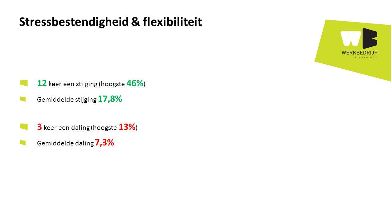 12 keer een stijging (hoogste 46% ) Gemiddelde stijging 17,8% 3 keer een daling (hoogste 13% ) Gemiddelde daling 7,3% Stressbestendigheid & flexibiliteit