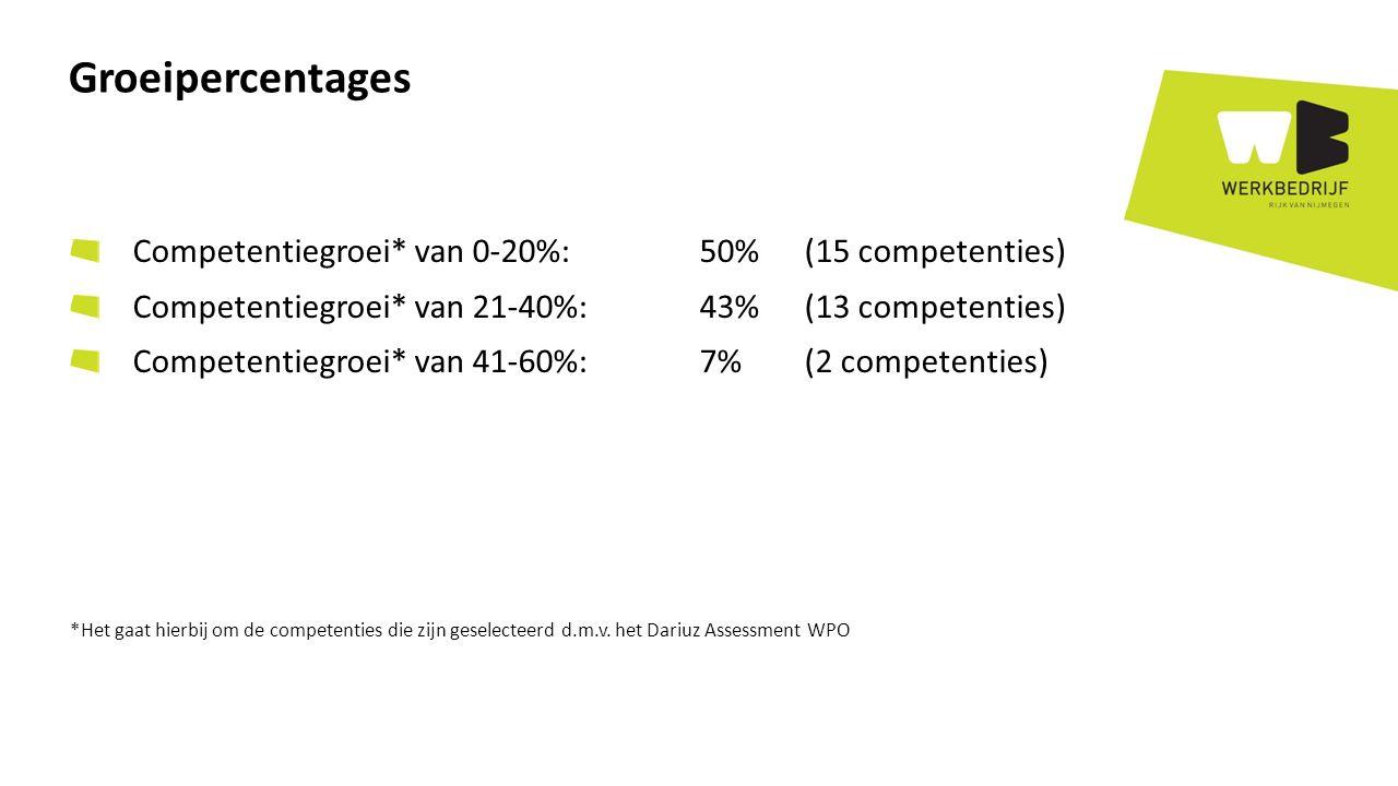 Competentiegroei* van 0-20%: 50%(15 competenties) Competentiegroei* van 21-40%: 43% (13 competenties) Competentiegroei* van 41-60%: 7%(2 competenties) *Het gaat hierbij om de competenties die zijn geselecteerd d.m.v.