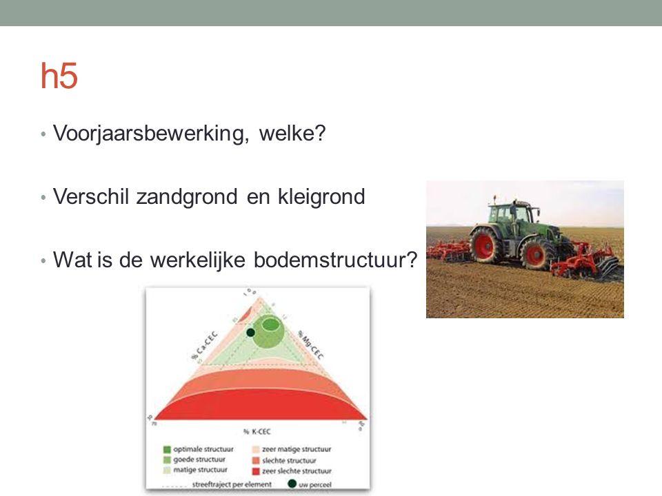 h5 Voorjaarsbewerking, welke? Verschil zandgrond en kleigrond Wat is de werkelijke bodemstructuur?