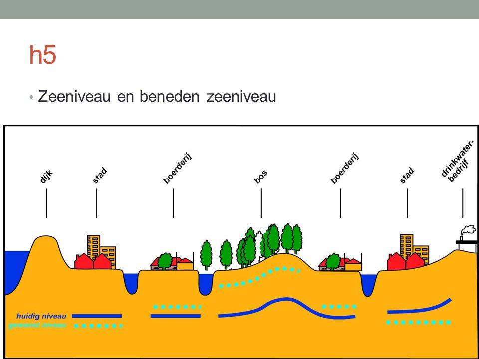 h5 Zeeniveau en beneden zeeniveau