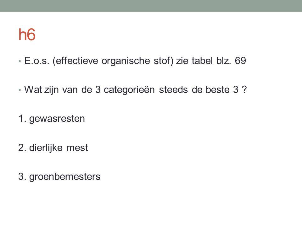 h6 E.o.s. (effectieve organische stof) zie tabel blz. 69 Wat zijn van de 3 categorieën steeds de beste 3 ? 1. gewasresten 2. dierlijke mest 3. groenbe