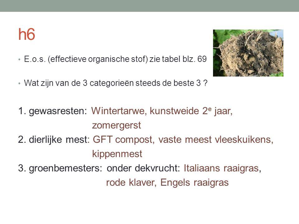 h6 E.o.s. (effectieve organische stof) zie tabel blz. 69 Wat zijn van de 3 categorieën steeds de beste 3 ? 1. gewasresten: Wintertarwe, kunstweide 2 e