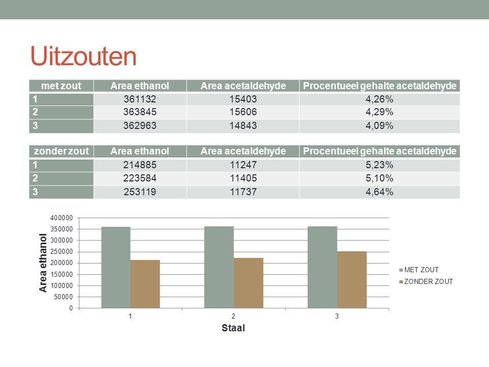 Uitzouten zonder zoutArea ethanolArea acetaldehydeProcentueel gehalte acetaldehyde 1214885112475,23% 2223584114055,10% 3253119117374,64% met zoutArea
