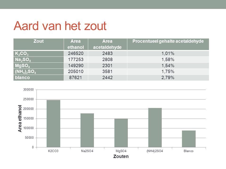 Aard van het zout Zout Area ethanol Area acetaldehyde Procentueel gehalte acetaldehyde K 2 CO 3 24652024831,01% Na 2 SO 4 17725328081,58% MgSO 4 14929