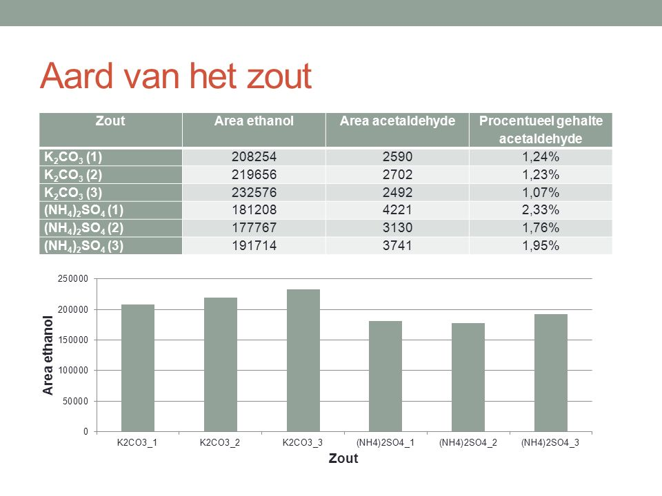 Aard van het zout ZoutArea ethanolArea acetaldehyde Procentueel gehalte acetaldehyde K 2 CO 3 (1)20825425901,24% K 2 CO 3 (2)21965627021,23% K 2 CO 3