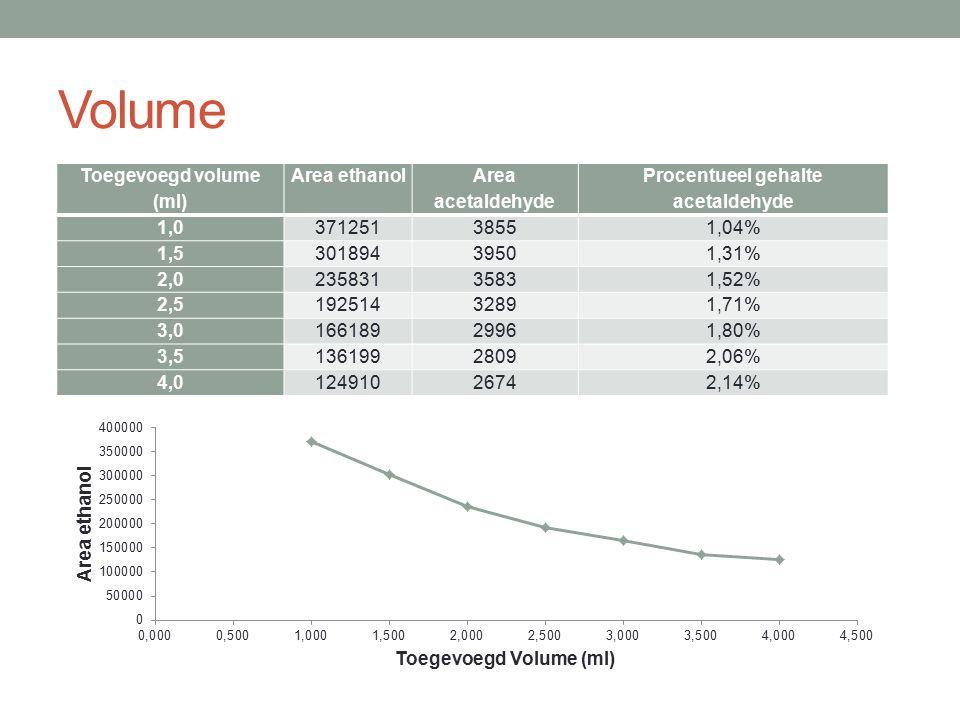 Volume Toegevoegd volume (ml) Area ethanol Area acetaldehyde Procentueel gehalte acetaldehyde 1,037125138551,04% 1,530189439501,31% 2,023583135831,52%