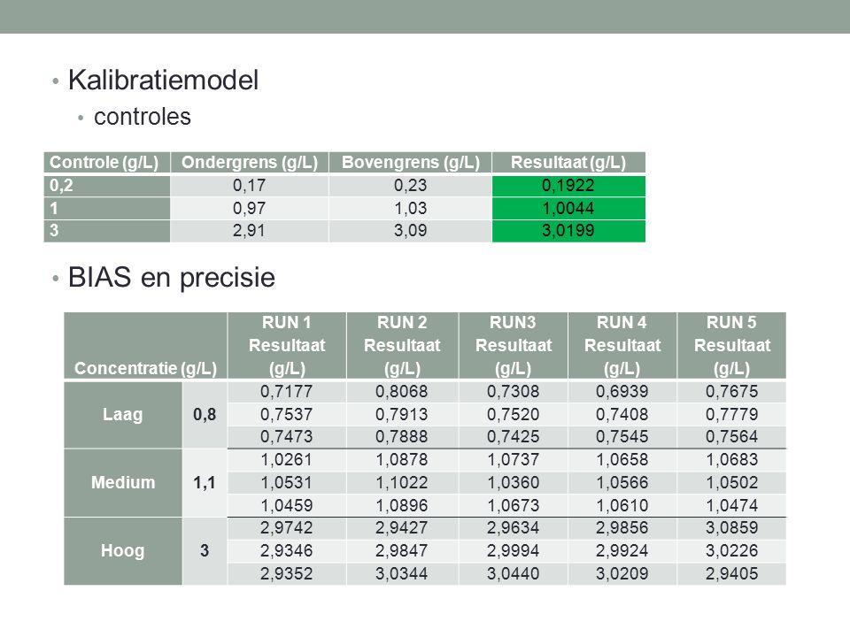 Kalibratiemodel controles BIAS en precisie Controle (g/L)Ondergrens (g/L)Bovengrens (g/L) Resultaat (g/L) 0,20,170,23 0,1922 10,971,03 1,0044 32,913,0